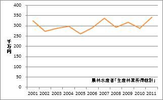 京都府の林業産出額