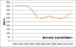 兵庫県の林業産出額