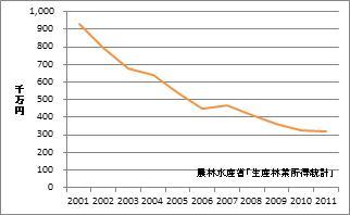 奈良県の林業産出額