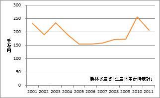 鳥取県の林業産出額