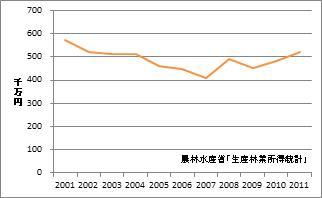 島根県の林業産出額