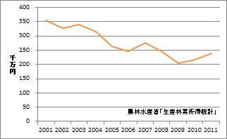 山口県の林業産出額