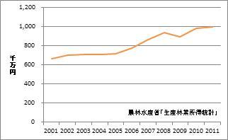 徳島県の林業産出額