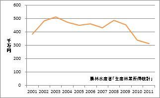 香川県の林業産出額