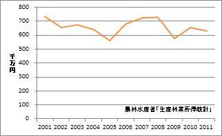 愛媛県の林業産出額