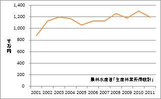 福岡県の林業産出額