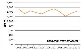 熊本県の林業産出額