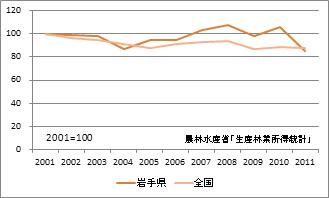 岩手県の林業産出額(指数)