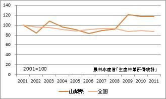 山梨県の林業産出額(指数)