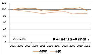 長野県の林業産出額(指数)