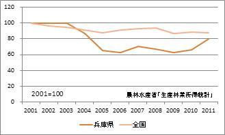 兵庫県の林業産出額(指数)