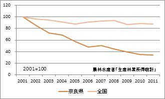 奈良県の林業産出額(指数)