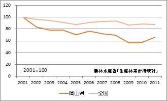 岡山県の林業産出額(指数)