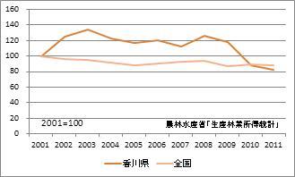 香川県の林業産出額(指数)