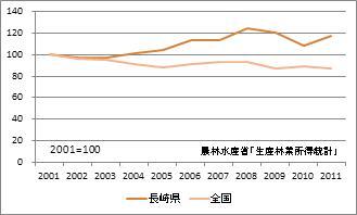 長崎県の林業産出額(指数)