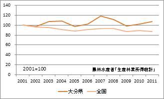 大分県の林業産出額(指数)