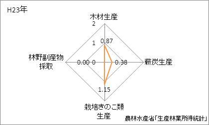 千葉県の林業産出額の特化係数