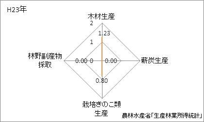 東京都の林業産出額の特化係数