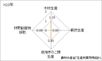 神奈川県の林業産出額の特化係数