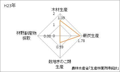 福井県の林業産出額の特化係数