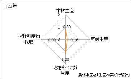 静岡県の林業産出額の特化係数