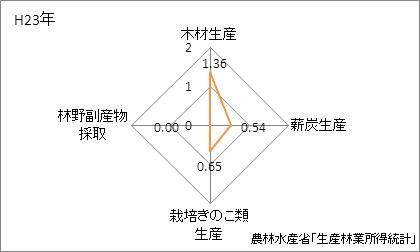 三重県の林業産出額の特化係数