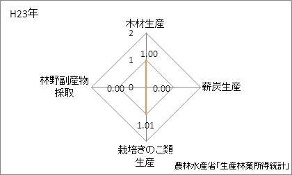 滋賀県の林業産出額の特化係数