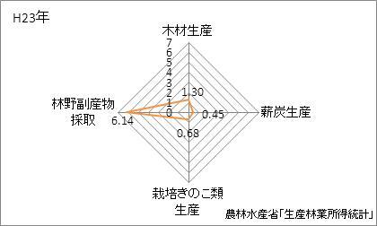 兵庫県の林業産出額の特化係数