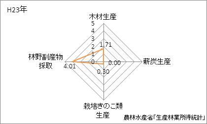 奈良県の林業産出額の特化係数