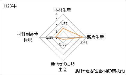 高知県の林業産出額の特化係数