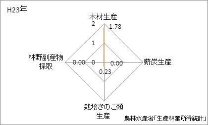 佐賀県の林業産出額の特化係数