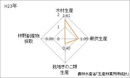 鹿児島岡県の林業産出額の特化係数