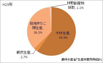 岩手県の林業産出額の比率(平成23年)