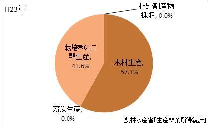 神奈川県の林業産出額の比率(平成23年)