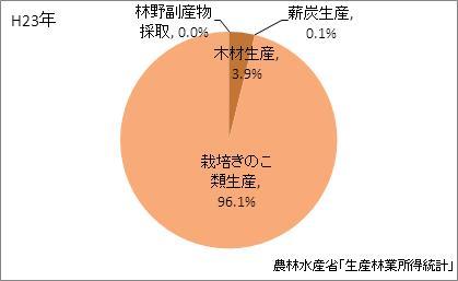 新潟県の林業産出額の比率(平成23年)