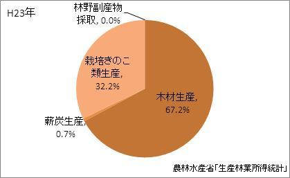 三重県の林業産出額の比率(平成23年)