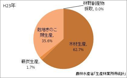 島根県の林業産出額の比率(平成23年)