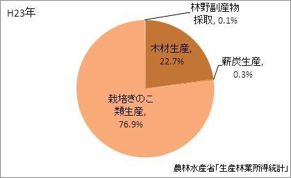 徳島県の林業産出額の比率(平成23年)