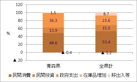 青森県の名目GDP比率