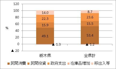 栃木県の名目GDP比率