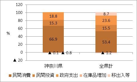 神奈川県の名目GDP比率
