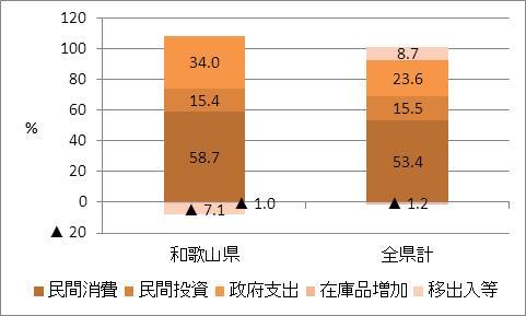 和歌山県の名目GDP比率