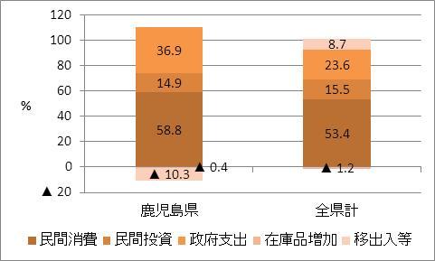 鹿児島県の名目GDP比率