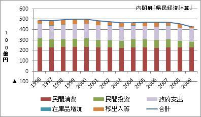 石川県の名目GDP