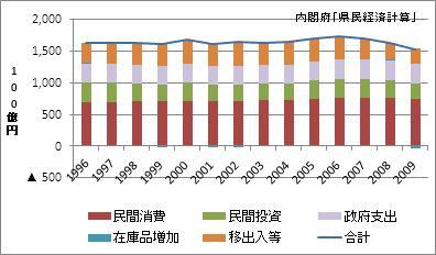 静岡県の名目GDP
