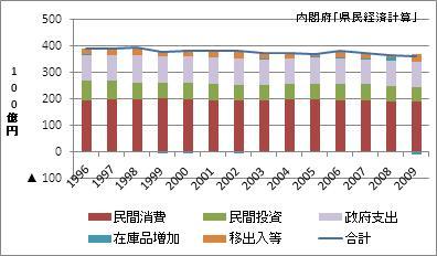 香川県の名目GDP