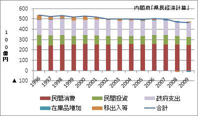 愛媛県の名目GDP