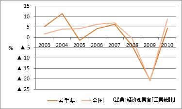 岩手県の製造品出荷額等(増加率)