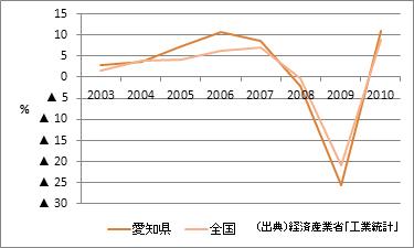 愛知県の製造品出荷額等(増加率)