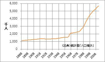 千葉県の人口